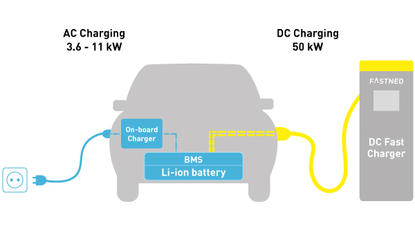 Most But Not All Electric Vehicles Have A Second Inlet To Plug In The Fast Charger Cable Is Fixed Since It